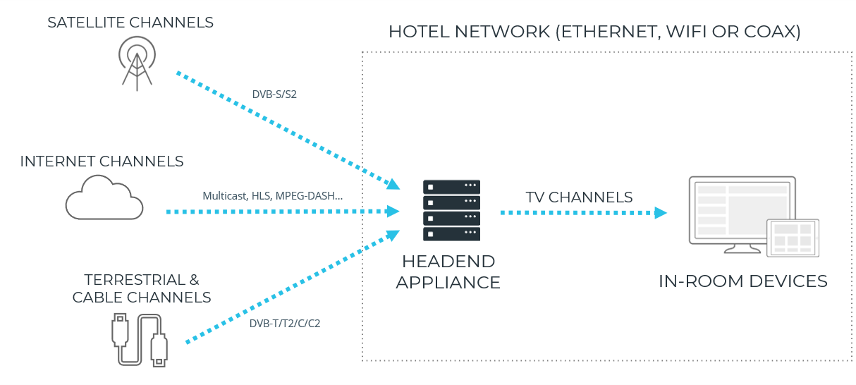 Hotel TV Headend FAQ | Hibox Systems